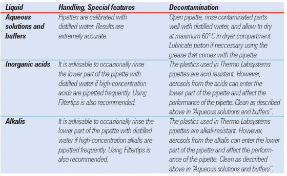 Guide to Pipetting